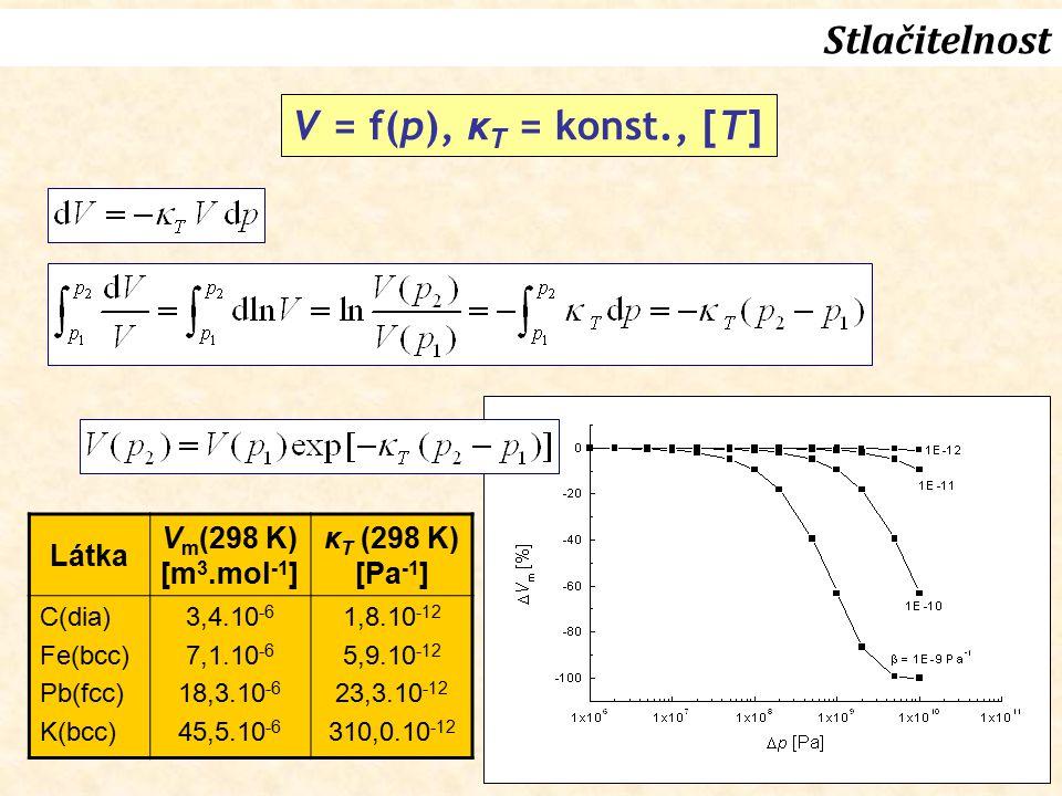 Stlačitelnost V = f(p), κT = konst., [T] Látka Vm(298 K) [m3.mol-1]